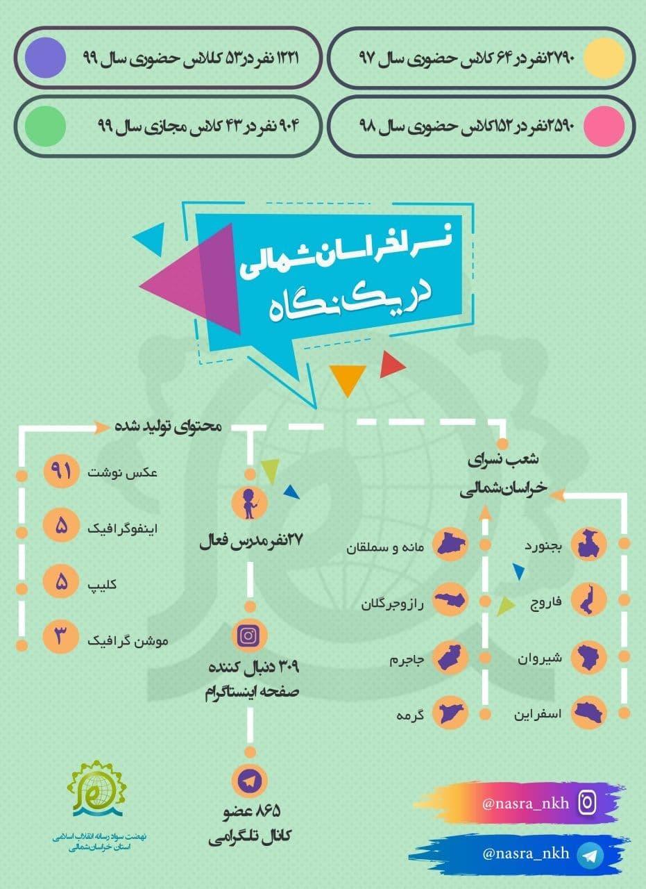گزارش وضعیت نسرا در خراسان شمالی تا مهر 1399